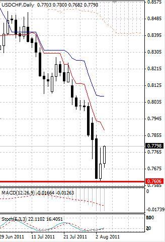CHF: швейцарский франк отдаляется от исторических максимумов
