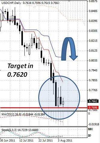 CHF: швейцарский франк вновь приблизился к историческим максимумам