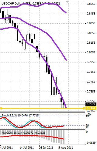 CHF: швейцарский франк продолжает обновлять исторические максимумы