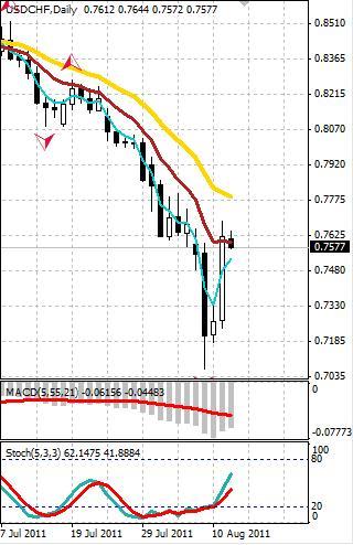 CHF: после коррекции швейцарский франк снова смотрит вверх