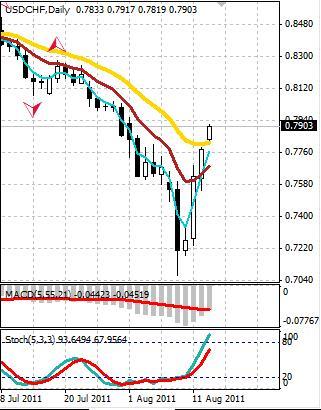 CHF: швейцарский франк слабеет под давлением национального регулятора
