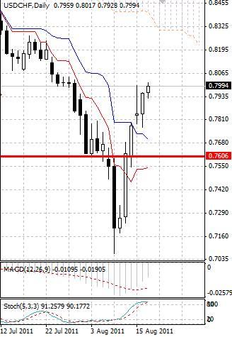 CHF: швейцарский франк слабеет, как и ожидалось