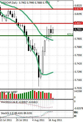 CHF: ослабление швейцарского франка продолжается