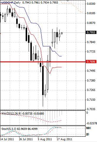 CHF: швейцарский франк движется по пути к ослаблению