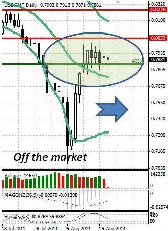 CHF: швейцарский франк остается внутри шестидневного диапазона