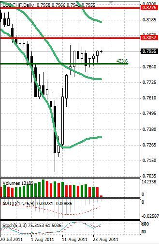CHF: швейцарский франк сохраняет позиции в узком диапазоне
