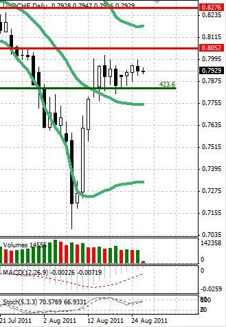 CHF: в швейцарском франке все стабильно