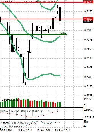 CHF: швейцарский франк растет на отсутствии действий регулятора
