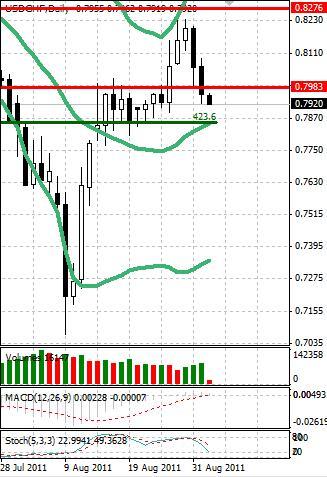 CHF: швейцарский франк продолжает укрепляться