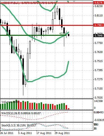 CHF: швейцарский франк укрепляется не спеша