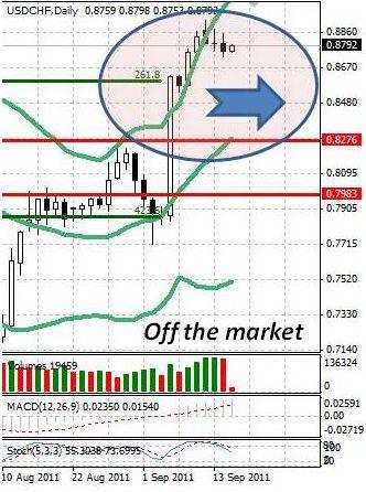 CHF: швейцарский франк не покидает привычного диапазона