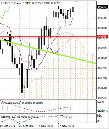 CHF: швейцарский франк ослаб в финале недели