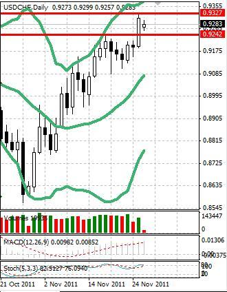CHF: швейцарский франк слабеет все активнее