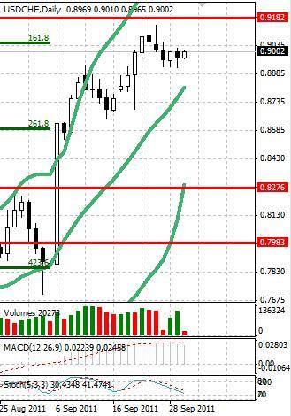CHF: швейцарский франк стабилен