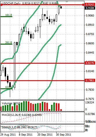 CHF: швейцарский франк проходит все ниже