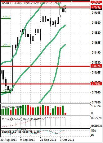 CHF: ситуация в швейцарском франке принципиально не меняется