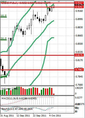CHF: швейцарский франк уводят все ниже