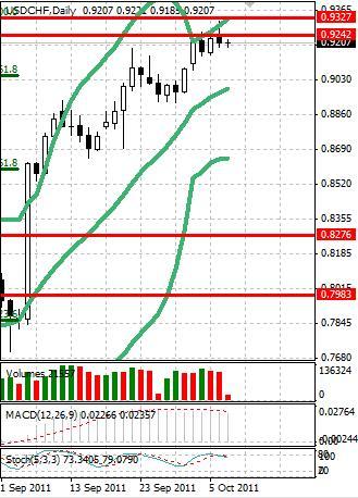 CHF: в финале недели швейцарский франк стоит на месте