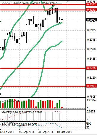 CHF: швейцарский франк сбавил обороты