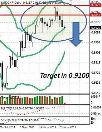 CHF: швейцарский франк вернулся к укреплению