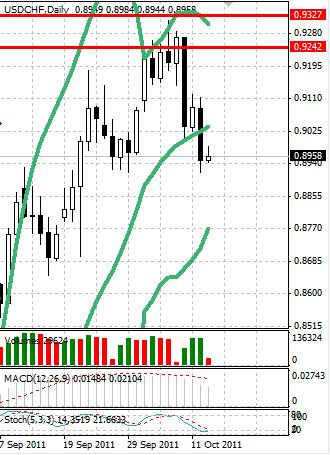 CHF: швейцарский франк не теряет надежды к укреплению