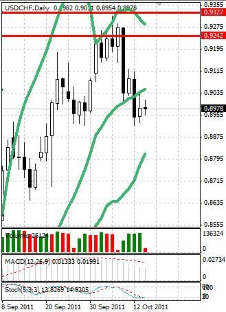 CHF: швейцарский франк проводит пятницу в состоянии покоя