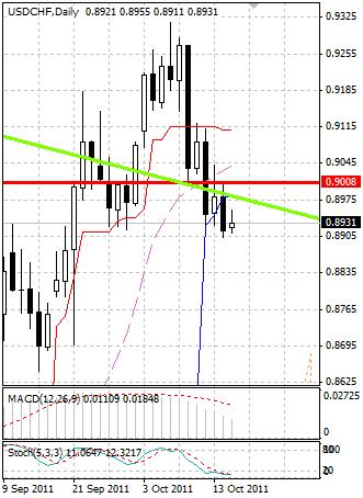 CHF: швейцарский франк настроен на рост