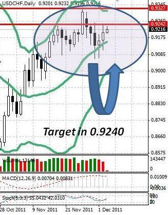 CHF: швейцарский франк слабеет внутри диапазона
