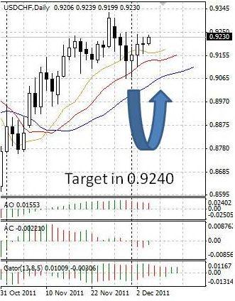 CHF: швейцарский франк продолжает слабеть