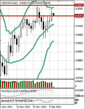 CHF: швейцарский франк на время прервал просадку