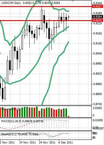 CHF: швейцарский франк начинает неделю спокойно