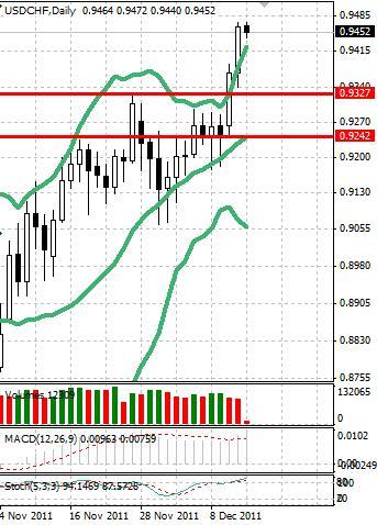 CHF: швейцарский франк приостановил падение