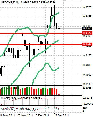 CHF: швейцарский франк отыграл предыдущую слабость