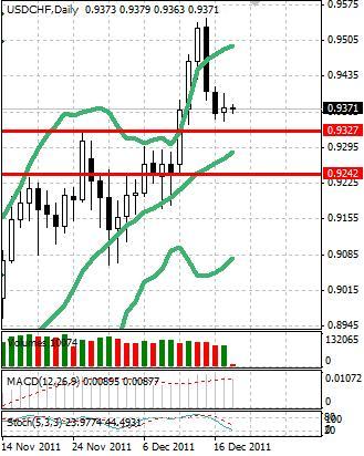 CHF: швейцарский франк наблюдает за происходящим без движения