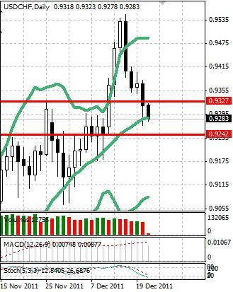 CHF: швейцарский франк нацелился на рост