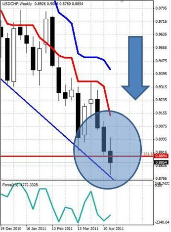 CHF: швейцарский франк сохраняет позиции вблизи новых исторических максимумов