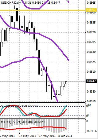 CHF: швейцарский франк слабеет в начале недели