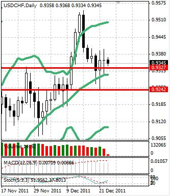 CHF: швейцарский франк стабилен перед Рождеством