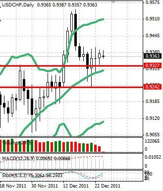 CHF: швейцарский франк встречает предновогоднюю неделю спокойствием