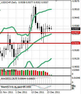 CHF: активность в швейцарском франке остается минимальной