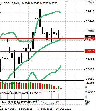 CHF: швейцарский франк почти не движется