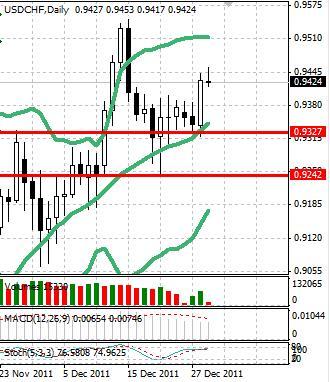 CHF: швейцарский франк ослаб