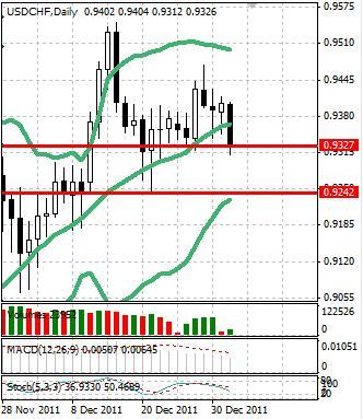 CHF: швейцарский франк уверенно укрепляется