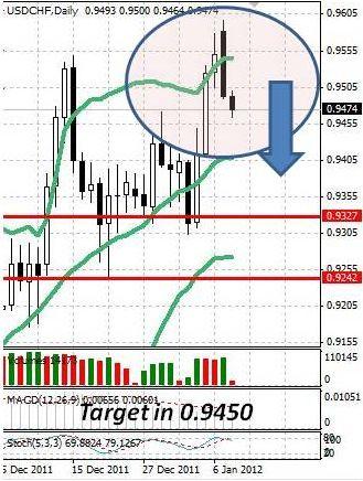 CHF: швейцарский франк отыгрывает отставку Хильдебранда