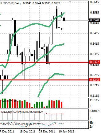 CHF: швейцарский франк с четким направлением движения не определился