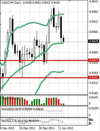 CHF: активность в швейцарском франке вновь растет