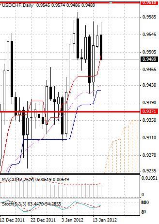 CHF: швейцарский франк растет во вторник