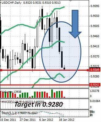 CHF: швейцарский франк остается вблизи исторических максимумов