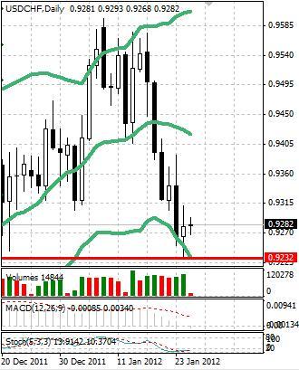 CHF: швейцарский франк вновь намерен укрепляться