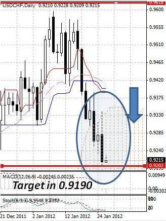 CHF: швейцарский франк продолжает рост